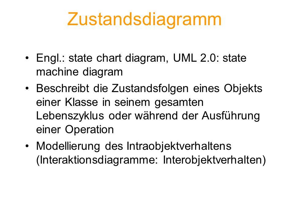 Zustandsdiagramm Engl.: state chart diagram, UML 2.0: state machine diagram Beschreibt die Zustandsfolgen eines Objekts einer Klasse in seinem gesamte