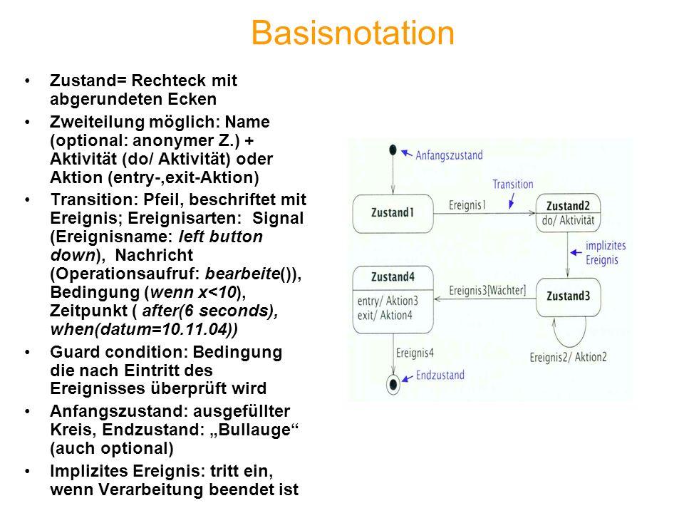 Basisnotation Zustand= Rechteck mit abgerundeten Ecken Zweiteilung möglich: Name (optional: anonymer Z.) + Aktivität (do/ Aktivität) oder Aktion (entr