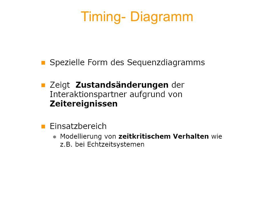 Timing- Diagramm