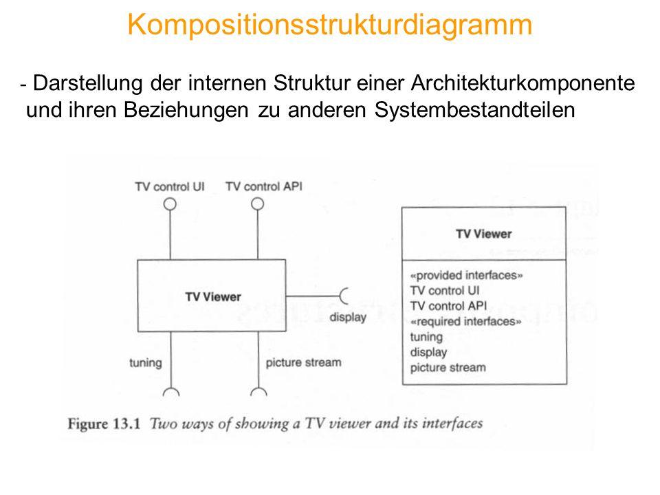Kompositionsstrukturdiagramm - Darstellung der internen Struktur einer Architekturkomponente und ihren Beziehungen zu anderen Systembestandteilen