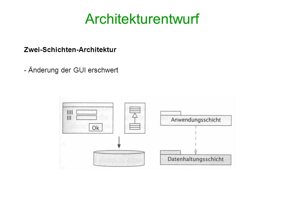 Architekturentwurf Zwei-Schichten-Architektur - Änderung der GUI erschwert