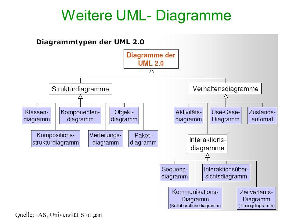 Weitere UML- Diagramme Quelle: IAS, Universität Stuttgart