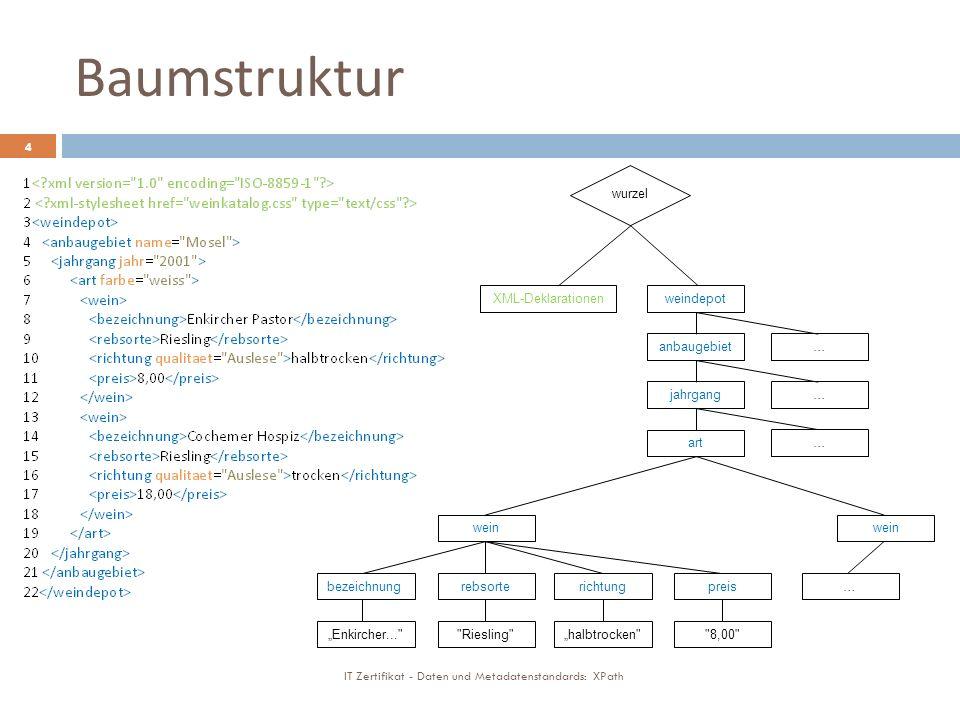 Baumstruktur IT Zertifikat - Daten und Metadatenstandards: XPath 4 weindepotXML-Deklarationen wurzel anbaugebiet jahrgang art … … … wein richtungbezeichnungrebsortepreis… Enkircher... Riesling halbtrocken 8,00