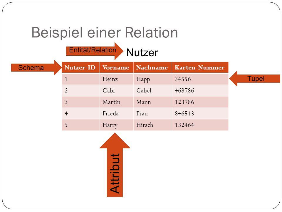 Beispiel einer Relation Nutzer-IDVornameNachnameKarten-Nummer 1HeinzHapp34556 2GabiGabel468786 3MartinMann123786 4FriedaFrau846513 5HarryHirsch132464