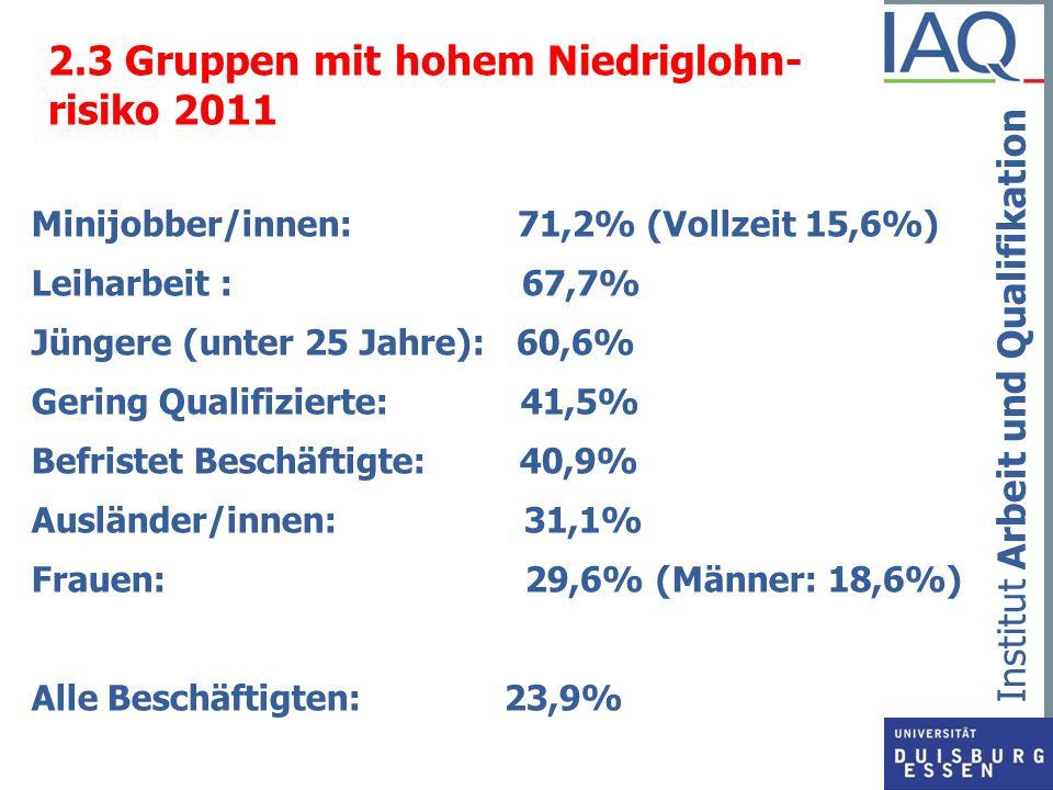 Institut Arbeit und Qualifikation 2.3 Gruppen mit hohem Niedriglohn- risiko 2011 Minijobber/innen: 71,2% (Vollzeit 15,6%) Leiharbeit : 67,7% Jüngere (