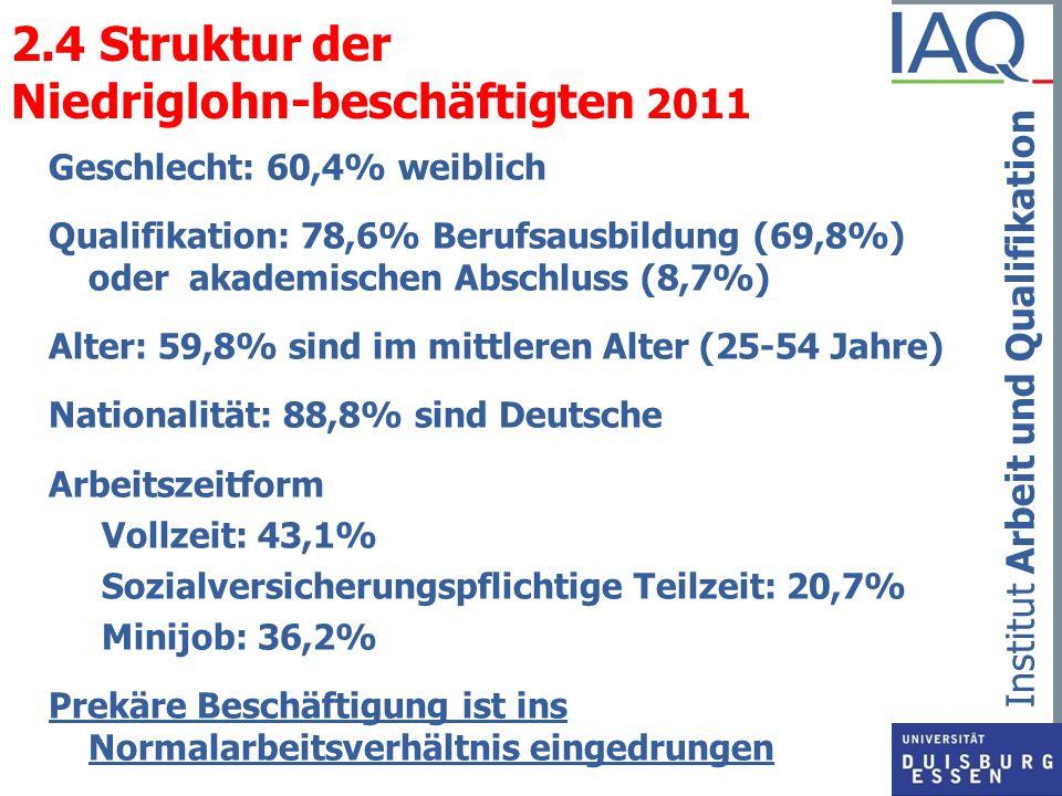 Institut Arbeit und Qualifikation 2.4 Struktur der Niedriglohn-beschäftigten 2011 Geschlecht: 60,4% weiblich Qualifikation: 78,6% Berufsausbildung (69