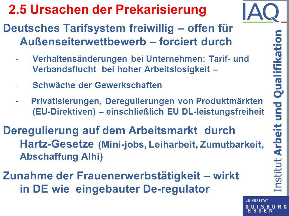 Institut Arbeit und Qualifikation 2.5 Ursachen der Prekarisierung Deutsches Tarifsystem freiwillig – offen für Außenseiterwettbewerb – forciert durch