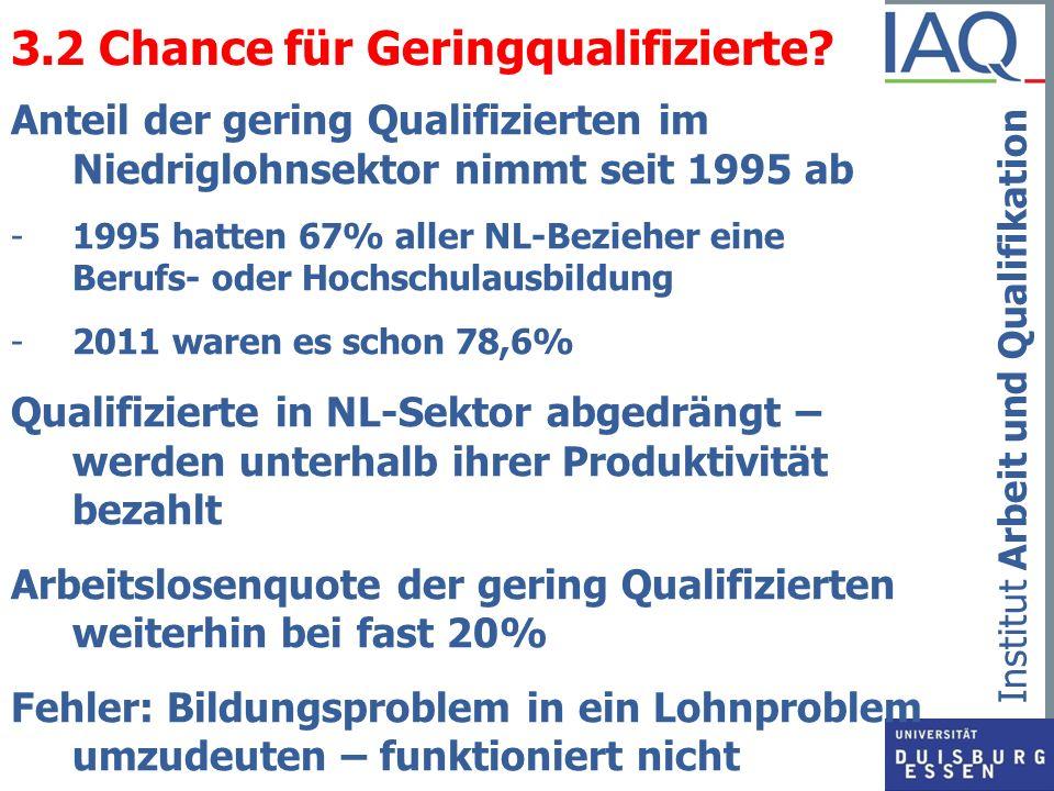 Institut Arbeit und Qualifikation 3.2 Chance für Geringqualifizierte? Anteil der gering Qualifizierten im Niedriglohnsektor nimmt seit 1995 ab -1995 h
