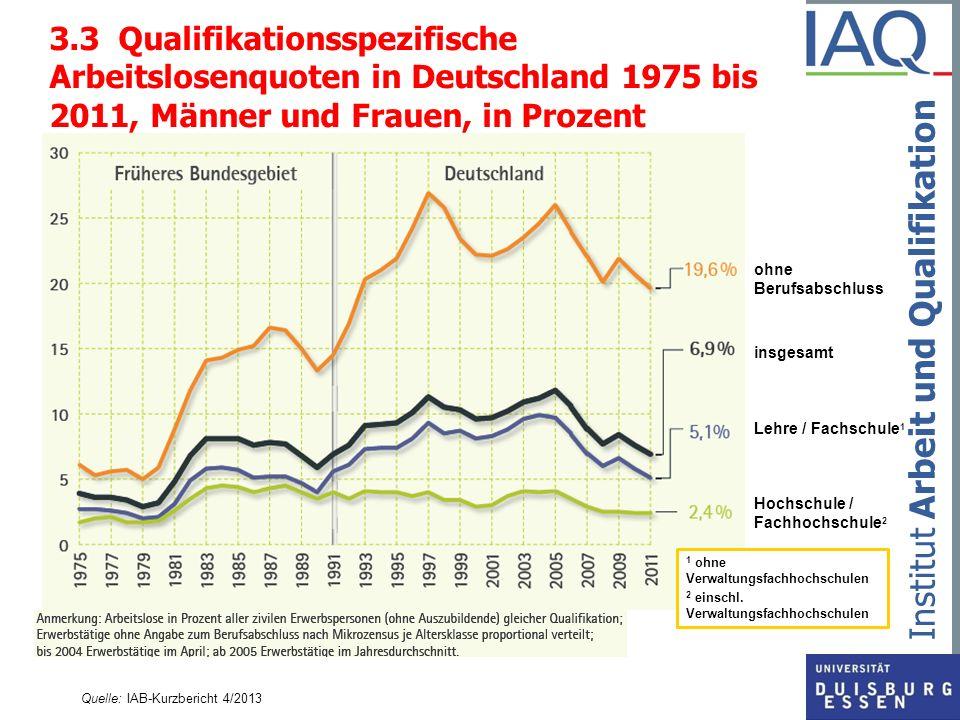 Institut Arbeit und Qualifikation 3.3 Qualifikationsspezifische Arbeitslosenquoten in Deutschland 1975 bis 2011, Männer und Frauen, in Prozent Quelle: