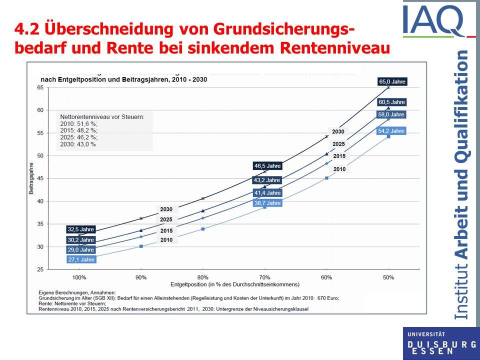 Institut Arbeit und Qualifikation 4.2 Überschneidung von Grundsicherungs- bedarf und Rente bei sinkendem Rentenniveau