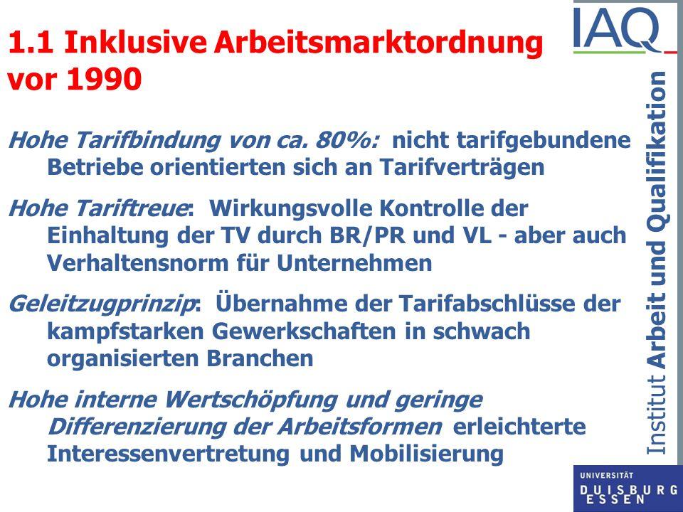 Institut Arbeit und Qualifikation 1.2 Verteilung Stundenlöhne 1995 Ökonomische Grundlage der Mittelschicht durch Flächentarife gesichert Quelle: SOEP, Berechnungen T.