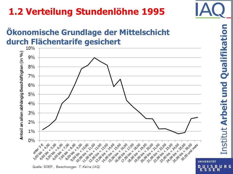 Institut Arbeit und Qualifikation 1.2 Verteilung Stundenlöhne 1995 Ökonomische Grundlage der Mittelschicht durch Flächentarife gesichert Quelle: SOEP,