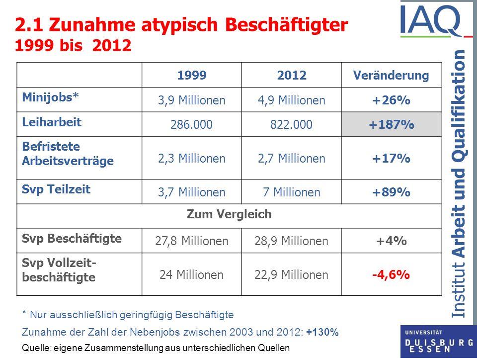 Institut Arbeit und Qualifikation 2.2 Starke Zunahme von geringen Löhnen Anstieg des Anteils der Niedriglohnbezieher (< als 2/3 des Median-Stundenlohnes) von 19,0% 1995 auf 23,9% 2011 Zunahme von 5,96 Mio.