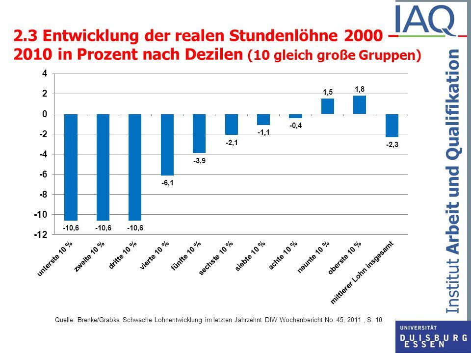 Institut Arbeit und Qualifikation 2.3 Entwicklung der realen Stundenlöhne 2000 – 2010 in Prozent nach Dezilen (10 gleich große Gruppen) Quelle: Brenke