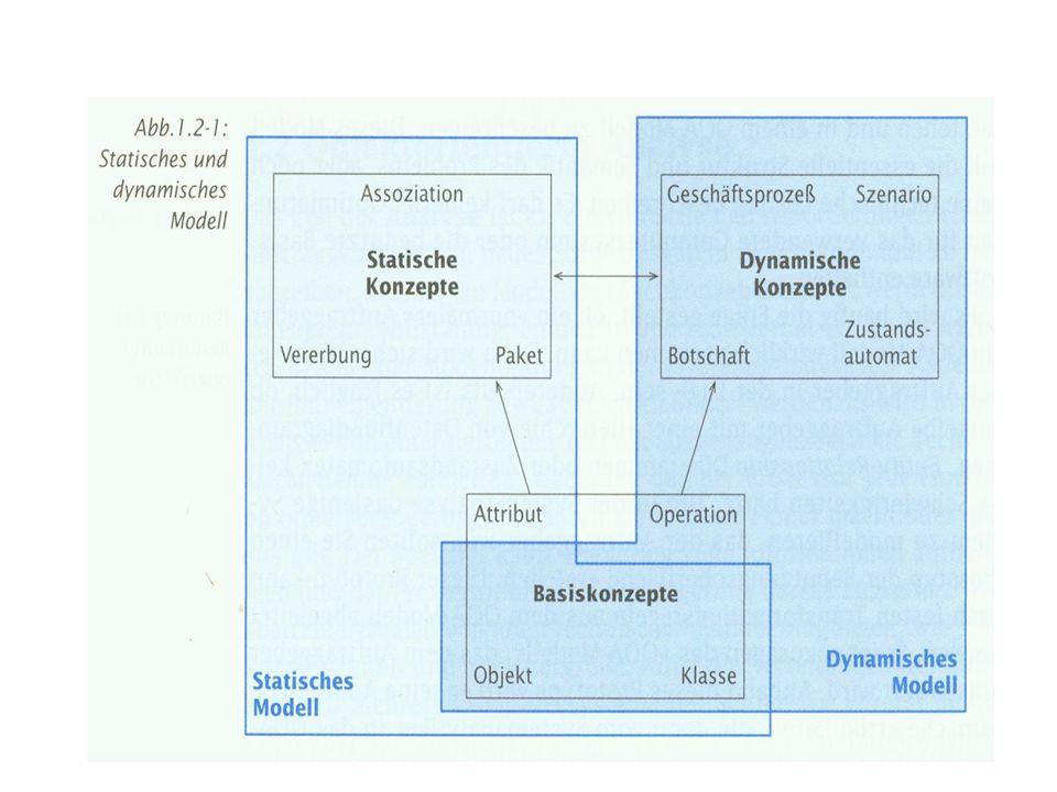 Assoziation Verbindungen zwischen Objekten einer Klasse Darstellung als Linie zwischen Klassen bzw.