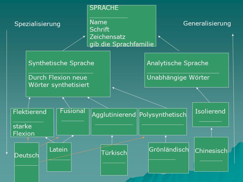 Erzeugung Eines Objekts Deutsch ________ Morphosyntax ____________ Morphosyn ___ gib die schwache Wörter aus gib die starke Wörter aus Morpheme Lexikon schwache Wörter starke Wörter hol die zusammengesetzte Wörter Wortbildung ______ Zusammengesetzte Wörter Derivation Konversion