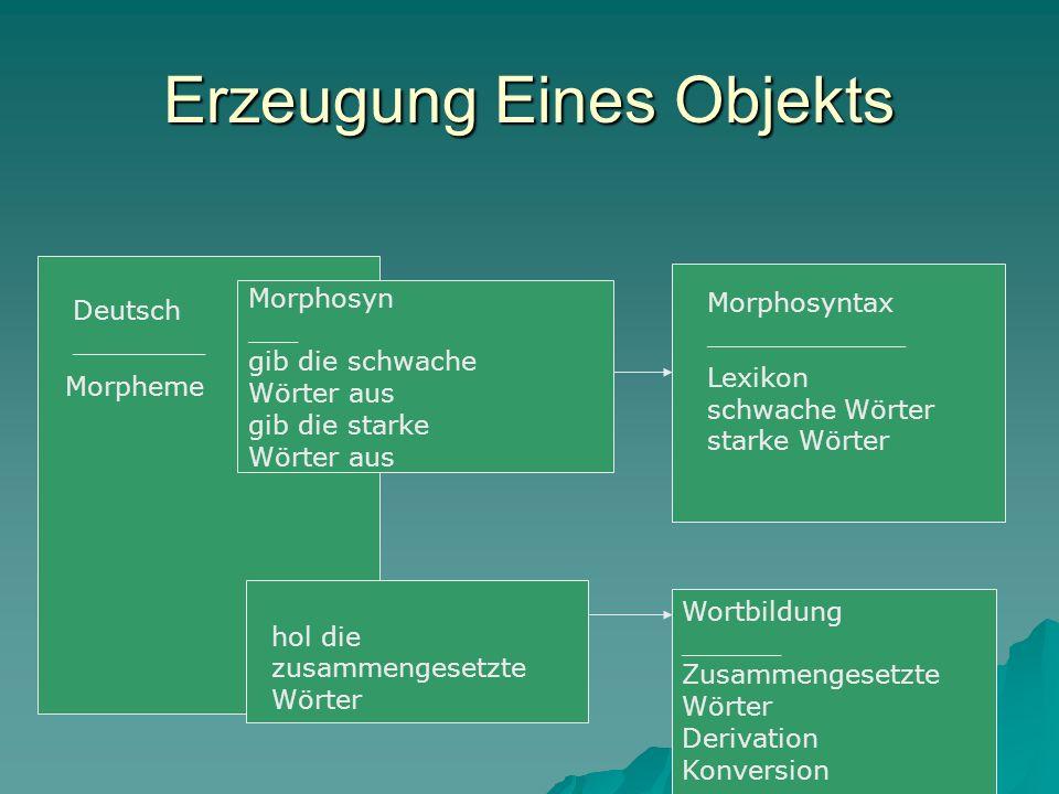 Erzeugung Eines Objekts Deutsch ________ Morphosyntax ____________ Morphosyn ___ gib die schwache Wörter aus gib die starke Wörter aus Morpheme Lexiko