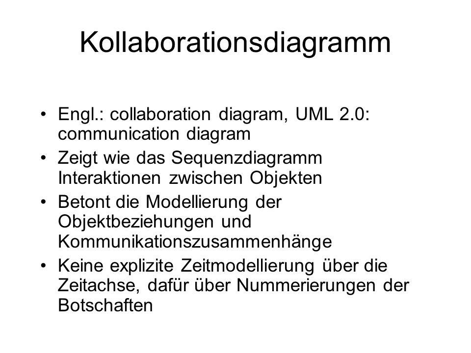Engl.: collaboration diagram, UML 2.0: communication diagram Zeigt wie das Sequenzdiagramm Interaktionen zwischen Objekten Betont die Modellierung der