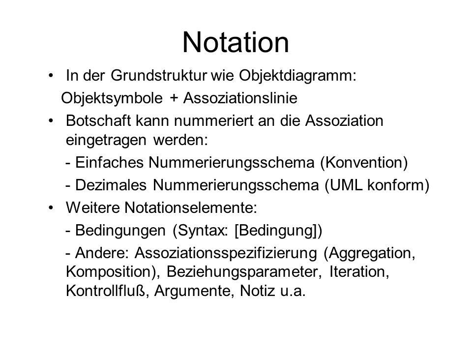 Notation In der Grundstruktur wie Objektdiagramm: Objektsymbole + Assoziationslinie Botschaft kann nummeriert an die Assoziation eingetragen werden: -