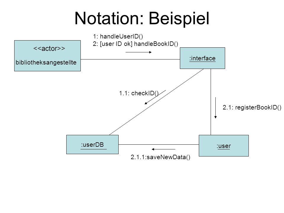 Notation: einfaches Nummerierungsschema > bibliotheksangestellte :interface :userDB :user 1: handleUserID() 3: handleBookID() 2: checkID() 4: registerBookID() 5:saveNewData()