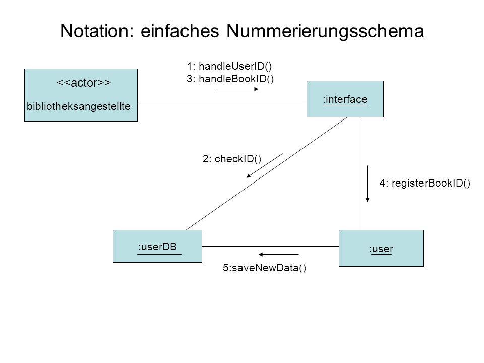 Übung 1 Ziel: Szenario als Kollaborationsdiagramm darstellen Versuchen Sie das Szenario, welches durch das hier abgebildete Sequenzdiagramm dargestellt wird, als Kollaborationsdiagramm zu realisieren.