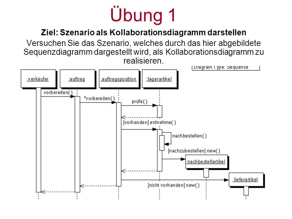 Übung 1 Ziel: Szenario als Kollaborationsdiagramm darstellen Versuchen Sie das Szenario, welches durch das hier abgebildete Sequenzdiagramm dargestell