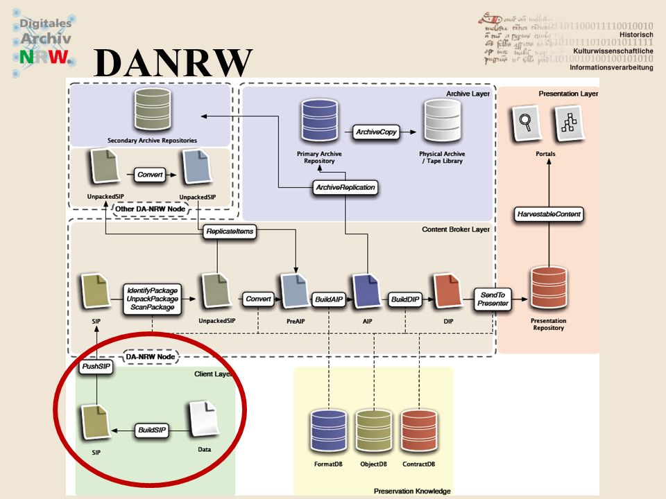 (1)Aus Daten und Metadaten wird ein in sich konsistentes (logisches) Paket gebildet.