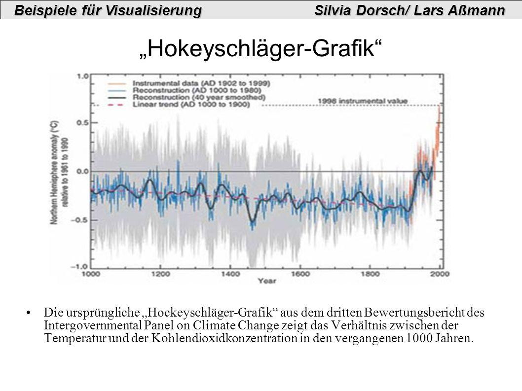 Hokeyschläger-Grafik Die ursprüngliche Hockeyschläger-Grafik aus dem dritten Bewertungsbericht des Intergovernmental Panel on Climate Change zeigt das Verhältnis zwischen der Temperatur und der Kohlendioxidkonzentration in den vergangenen 1000 Jahren.