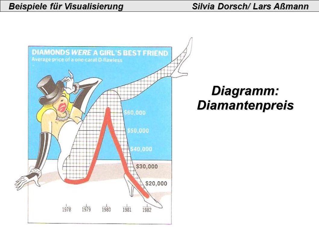 Beispiele für VisualisierungSilvia Dorsch/ Lars Aßmann Diagramm:Diamantenpreis