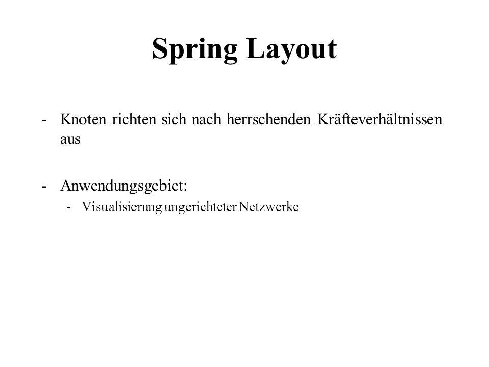 Spring Layout -Knoten richten sich nach herrschenden Kräfteverhältnissen aus -Anwendungsgebiet: -Visualisierung ungerichteter Netzwerke