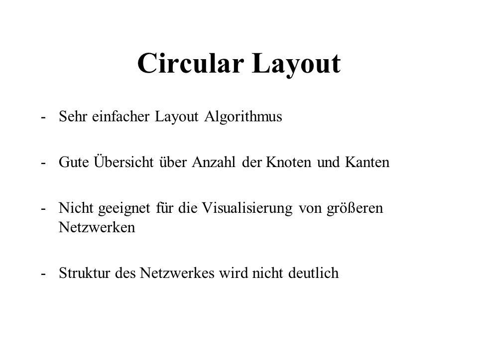 Circular Layout -Sehr einfacher Layout Algorithmus -Gute Übersicht über Anzahl der Knoten und Kanten -Nicht geeignet für die Visualisierung von größer