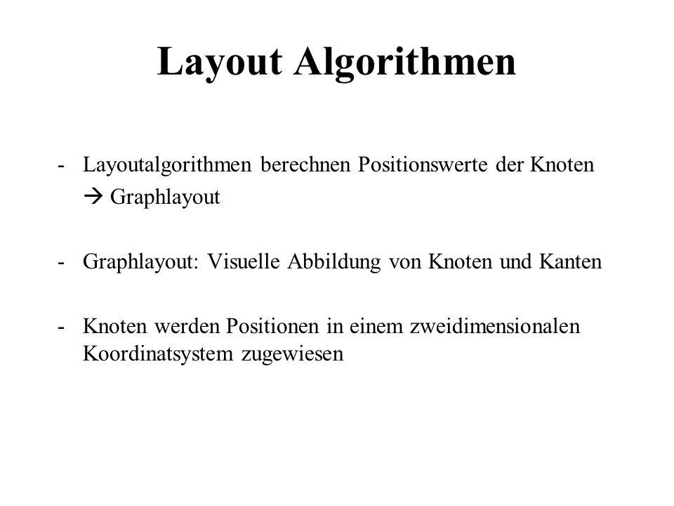 Layout Algorithmen -Layoutalgorithmen berechnen Positionswerte der Knoten Graphlayout -Graphlayout: Visuelle Abbildung von Knoten und Kanten -Knoten w