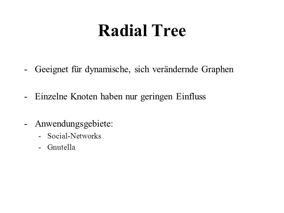 Radial Tree -Geeignet für dynamische, sich verändernde Graphen -Einzelne Knoten haben nur geringen Einfluss -Anwendungsgebiete: -Social-Networks -Gnut