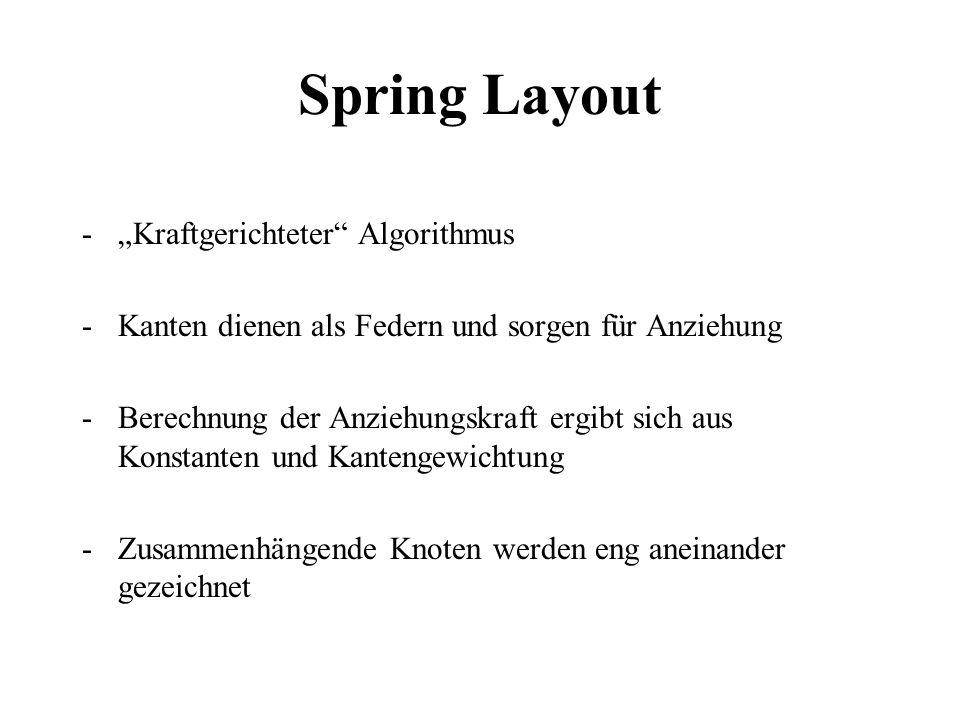 Spring Layout -Kraftgerichteter Algorithmus -Kanten dienen als Federn und sorgen für Anziehung -Berechnung der Anziehungskraft ergibt sich aus Konstan