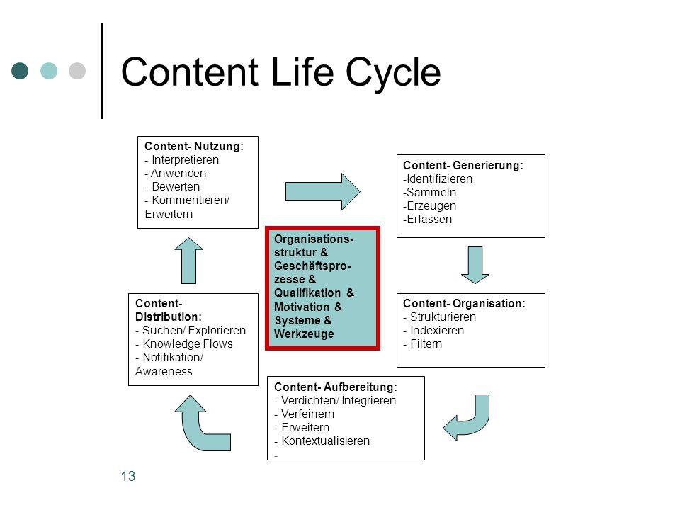 13 Content Life Cycle Organisations- struktur & Geschäftspro- zesse & Qualifikation & Motivation & Systeme & Werkzeuge Content- Nutzung: - Interpretie