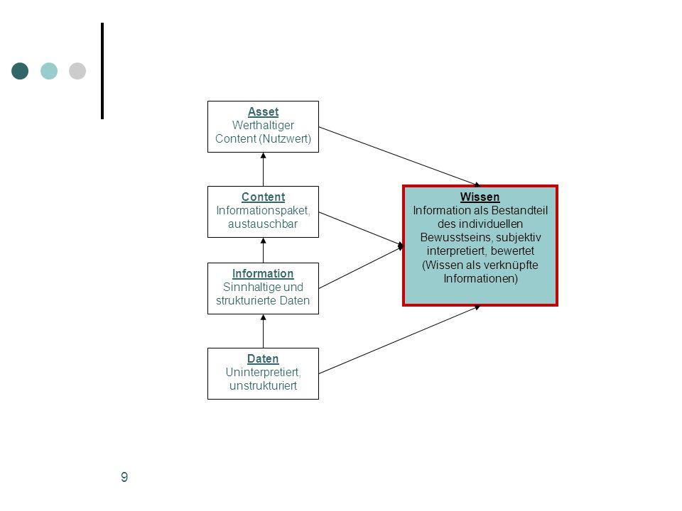 9 Asset Werthaltiger Content (Nutzwert) Content Informationspaket, austauschbar Information Sinnhaltige und strukturierte Daten Daten Uninterpretiert,