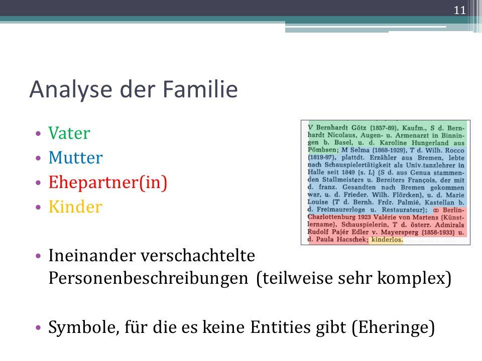 Analyse der Familie Vater Mutter Ehepartner(in) Kinder Ineinander verschachtelte Personenbeschreibungen (teilweise sehr komplex) Symbole, für die es keine Entities gibt (Eheringe) 11
