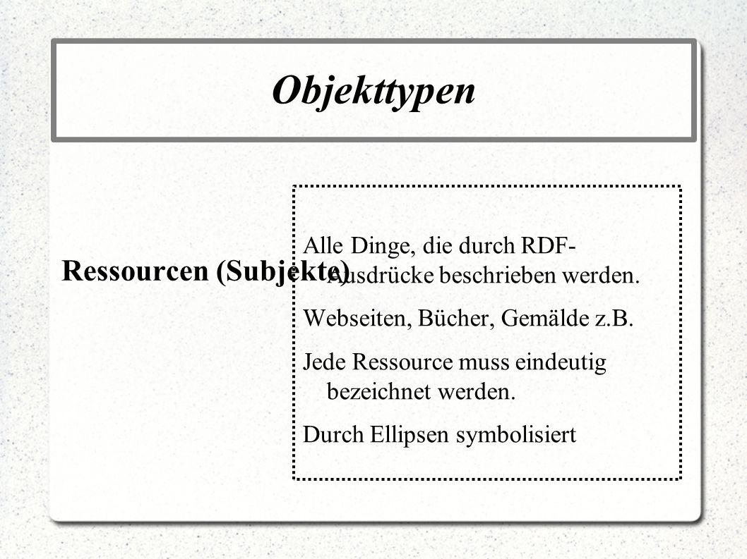 Objekttypen Ressourcen (Subjekte) Alle Dinge, die durch RDF- Ausdrücke beschrieben werden. Webseiten, Bücher, Gemälde z.B. Jede Ressource muss eindeut