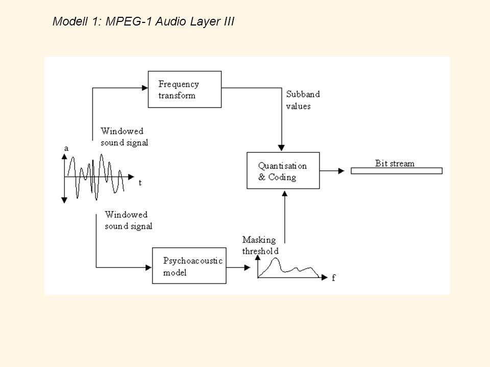 Modell 1: MPEG-1 Audio Layer III