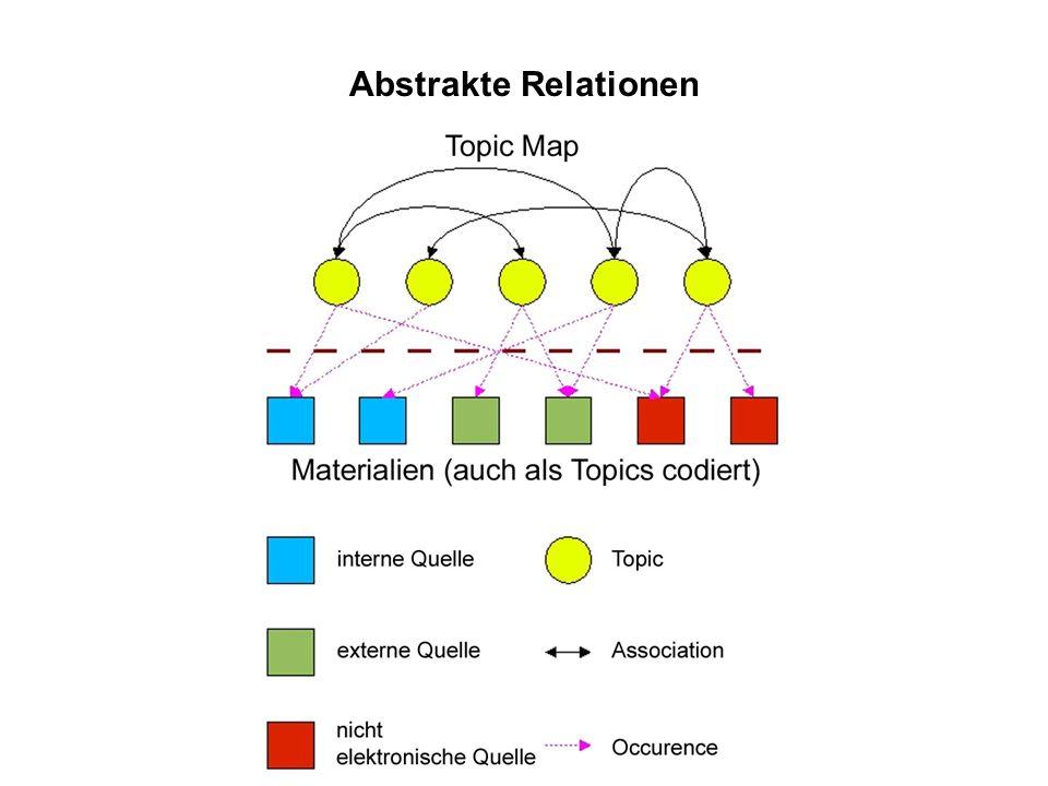 Abstrakte Relationen