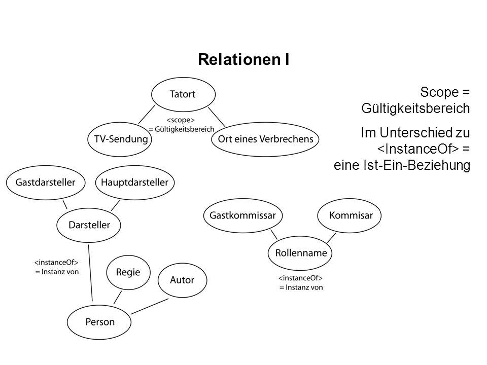 Relationen I Scope = Gültigkeitsbereich Im Unterschied zu = eine Ist-Ein-Beziehung