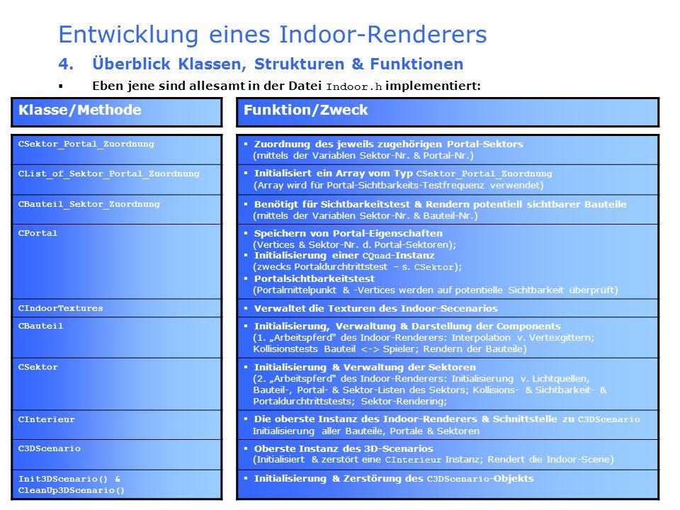 Entwicklung eines Indoor-Renderers 4. Überblick Klassen, Strukturen & Funktionen Eben jene sind allesamt in der Datei Indoor.h implementiert: Klasse/M