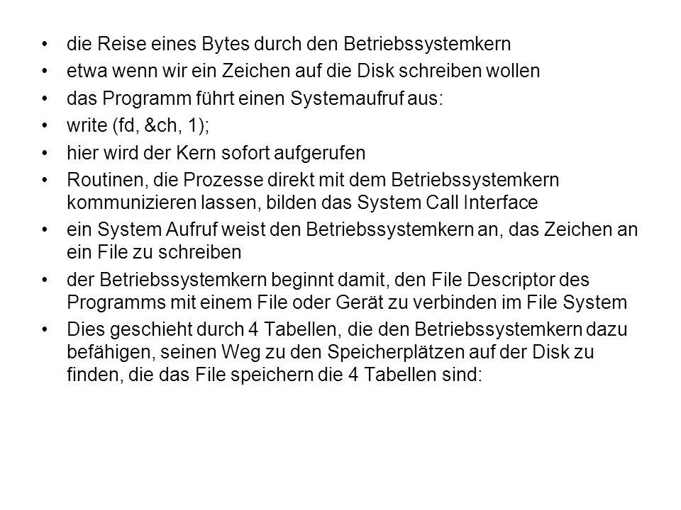die Reise eines Bytes durch den Betriebssystemkern etwa wenn wir ein Zeichen auf die Disk schreiben wollen das Programm führt einen Systemaufruf aus: