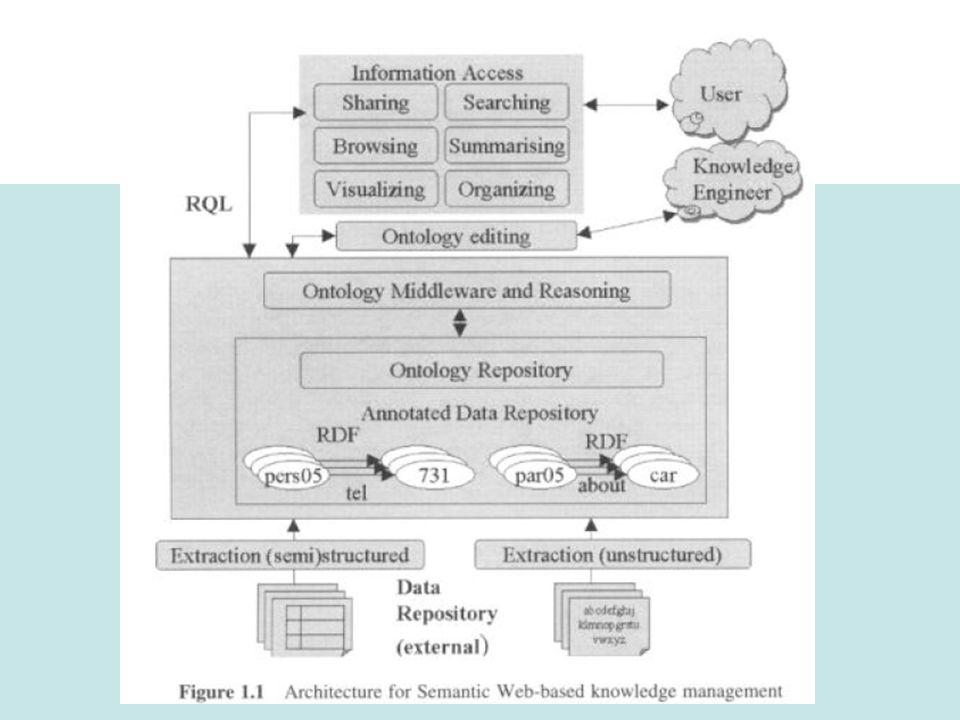 Natalia Wehler: Semantic Web: Ontologien im prakt. Einsatz xxx RQL warum notwendig?