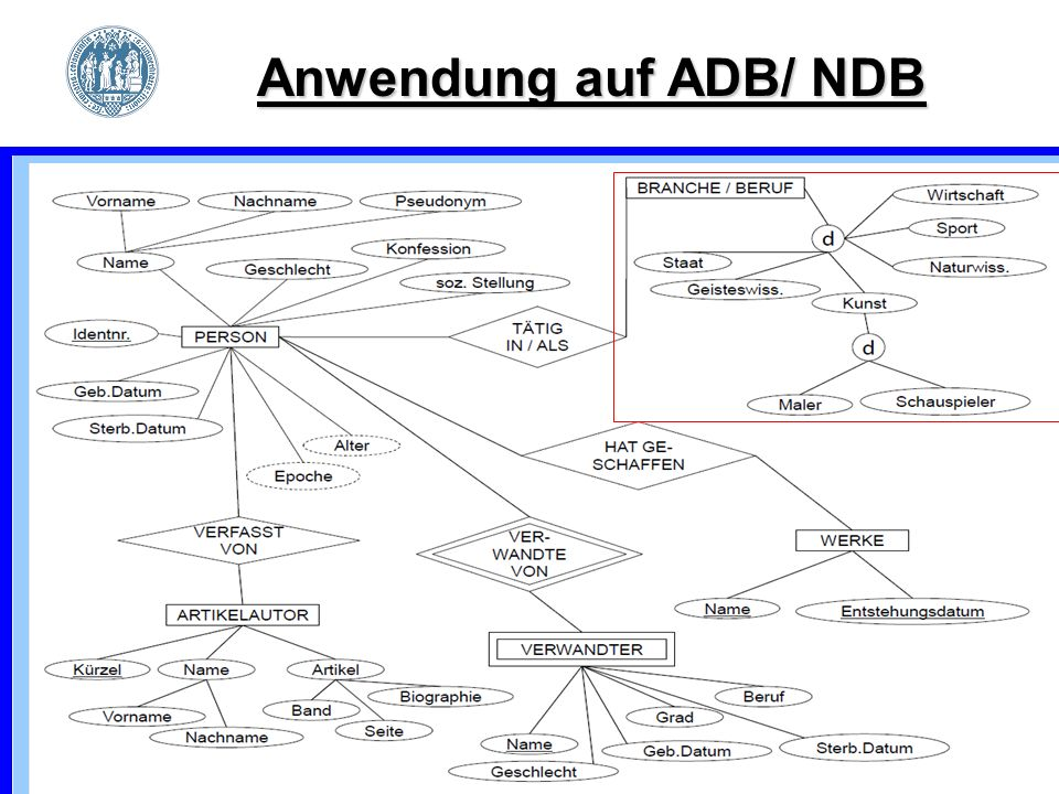 19.11.2009 Folie 17 von 38 Anwendung auf ADB/ NDB