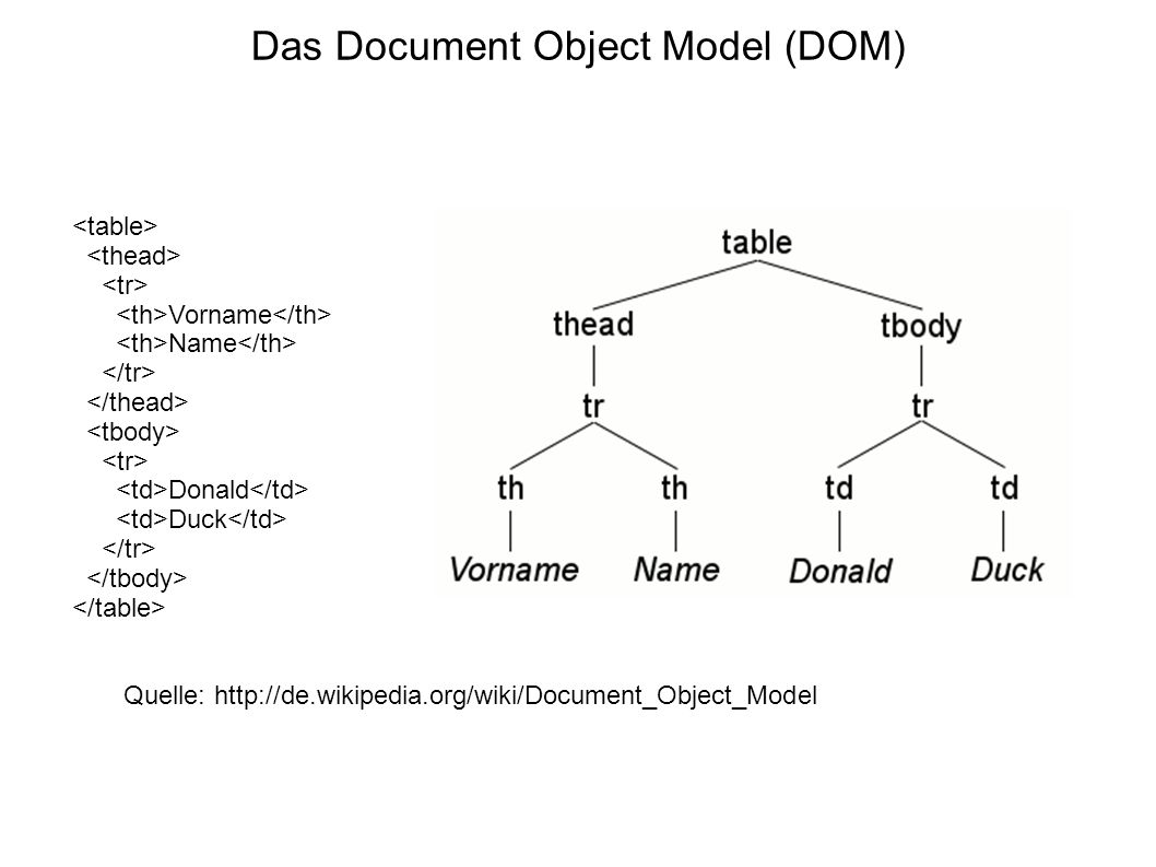 Das Document Object Model (DOM) Vorname Name Donald Duck Quelle: http://de.wikipedia.org/wiki/Document_Object_Model