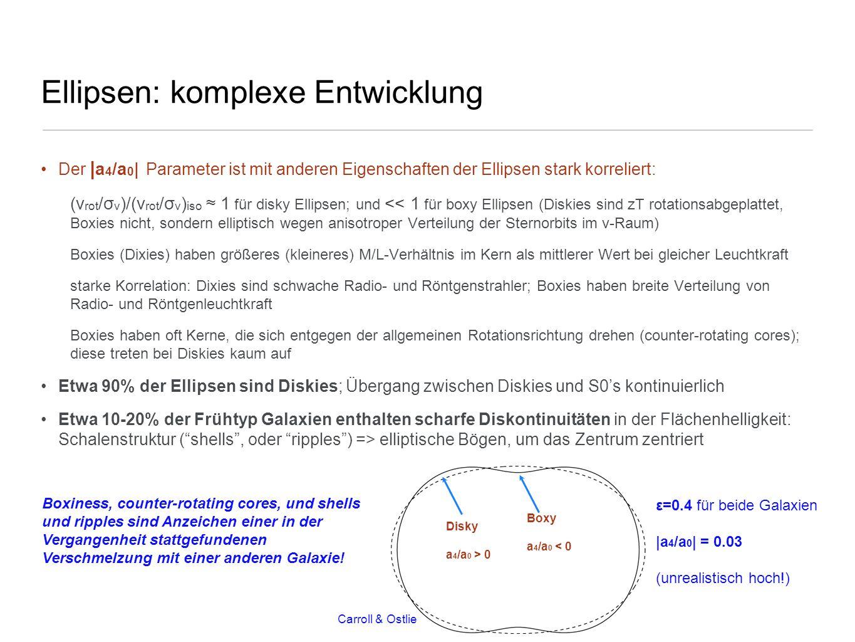 Ellipsen: komplexe Entwicklung Der | a 4 /a 0 | Parameter ist mit anderen Eigenschaften der Ellipsen stark korreliert: (v rot /σ v )/(v rot /σ v ) iso