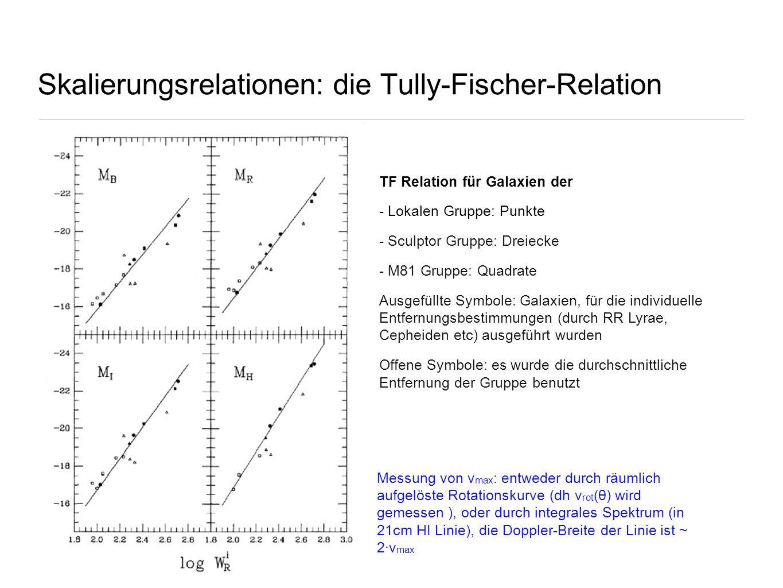 Skalierungsrelationen: die Tully-Fischer-Relation TF Relation für Galaxien der - Lokalen Gruppe: Punkte - Sculptor Gruppe: Dreiecke - M81 Gruppe: Quad