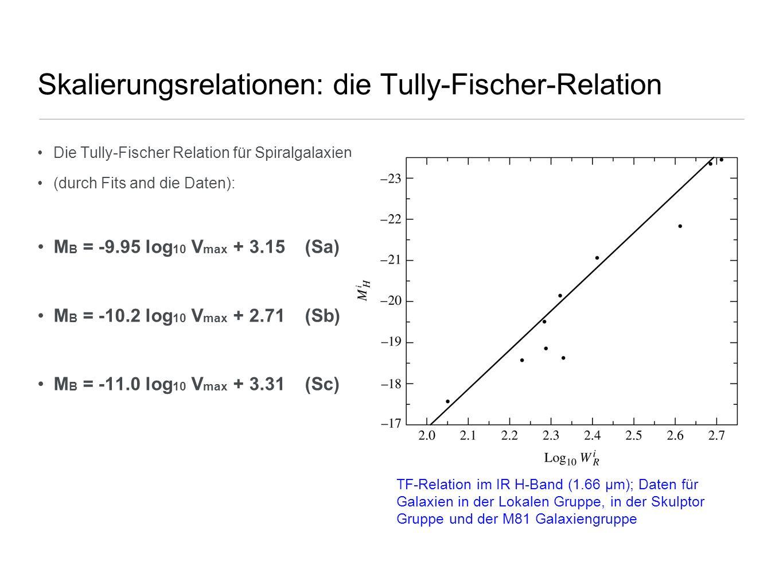 Skalierungsrelationen: die Tully-Fischer-Relation Die Tully-Fischer Relation für Spiralgalaxien (durch Fits and die Daten): M B = -9.95 log 10 V max +