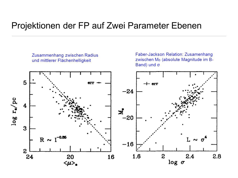 Projektionen der FP auf Zwei Parameter Ebenen Zusammenhang zwischen Radius und mittlerer Flächenhelligkeit Faber-Jackson Relation: Zusamenhang zwische